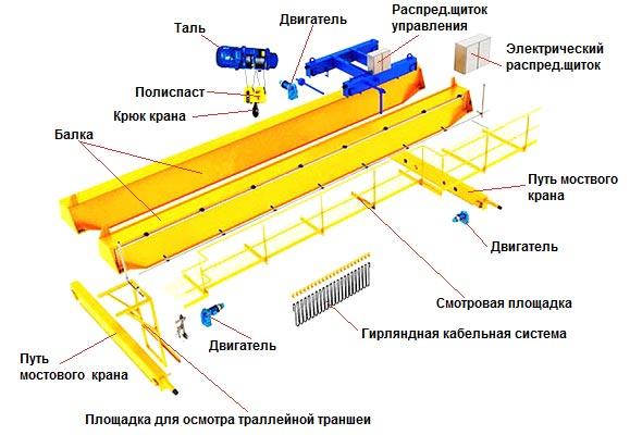 Схематичное устройство мостового крана